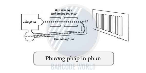 In mã vạch bằng phương pháp in phun