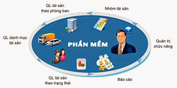ứng dụng giải pháp quản lý tài sản trong nhà máy hiệu quả