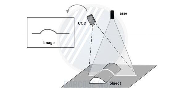 Máy check mã vạch tính tiền laser scanner và CCD scanner