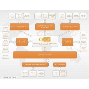 Phần mềm quản lý bán Vàng