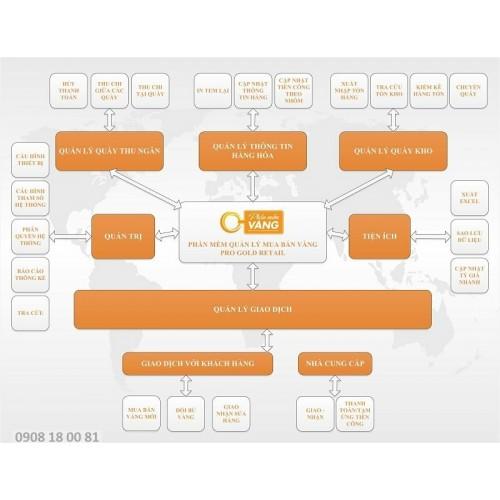 Phần mềm quản lý Phần mềm quản lý bán Vàng