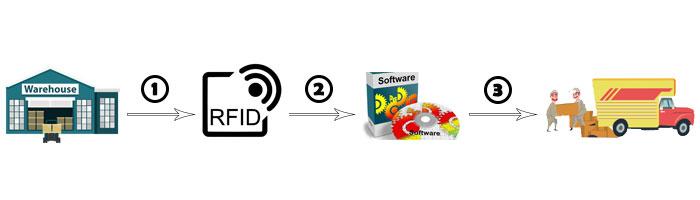 Quy trình làm việc của giải pháp RFID trong kho thông minh