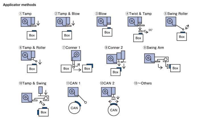 Máy in mã vạch - tem nhãn Ring MA Series dán nhãn tự động